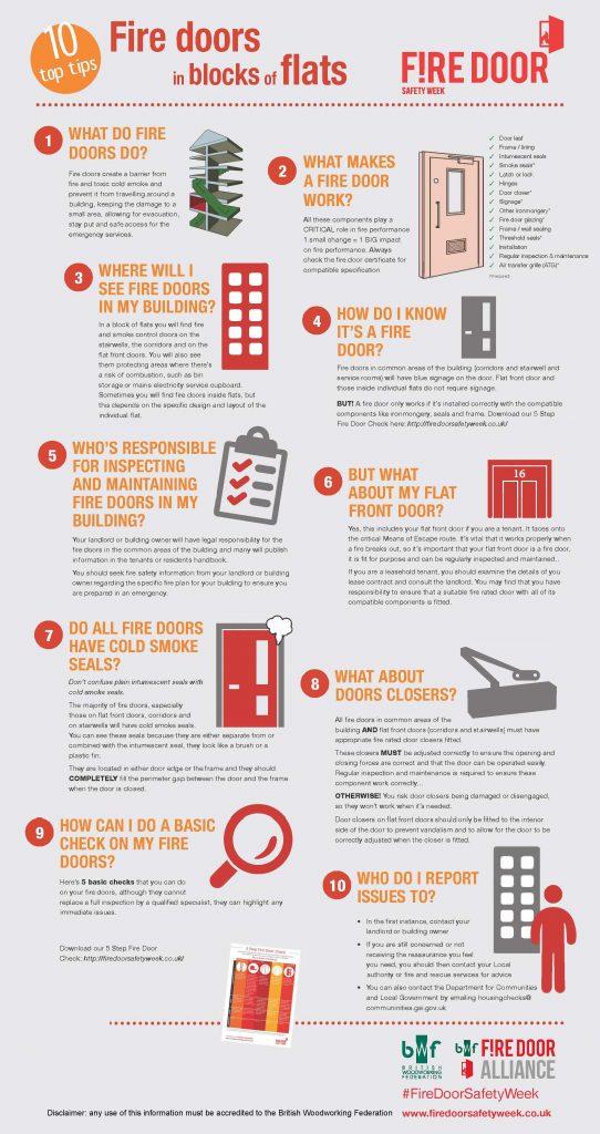 10 Top Tips for Fire Doors in blocks of flats
